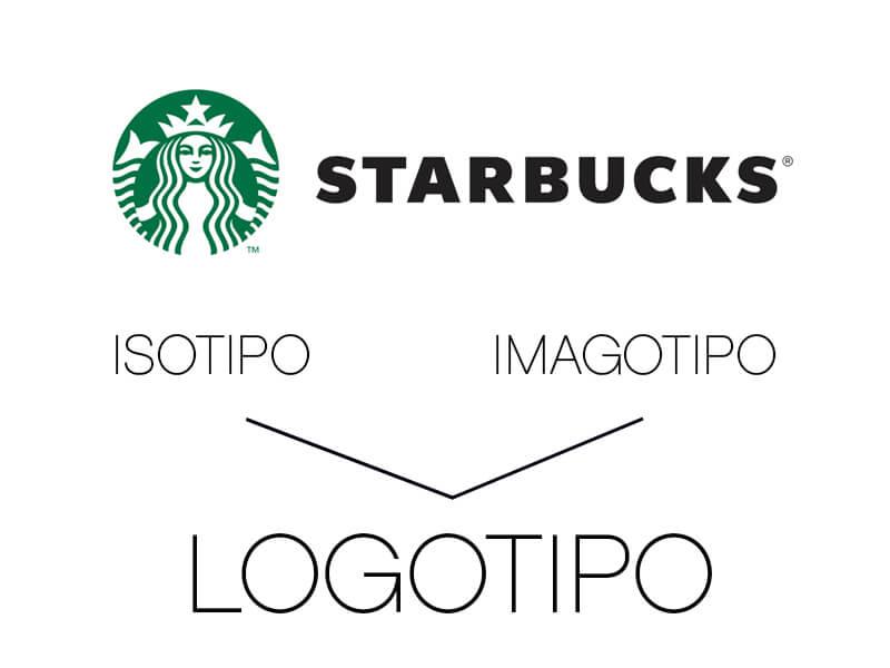 Starbucks: diferencia entre logotipo, isotipo e imagotipo