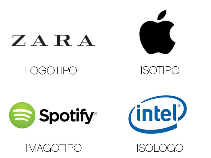 Diferentes términos para la representación visual de una marca: logotipo, isotipo, imagotipo, isologo.