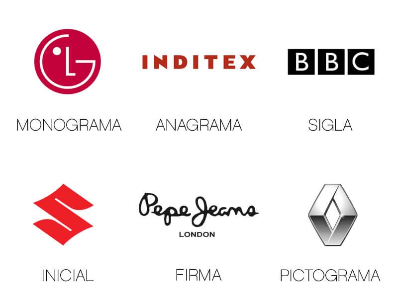 Términos para la representación visual de una marca: monograma, anagrama, sigla, inicial, firma y pictograma