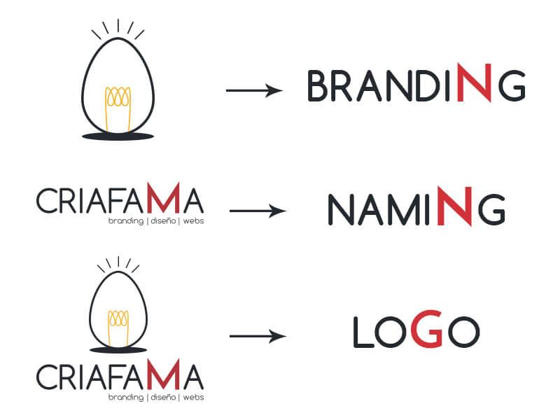 Publicidad: branding, naming y logo