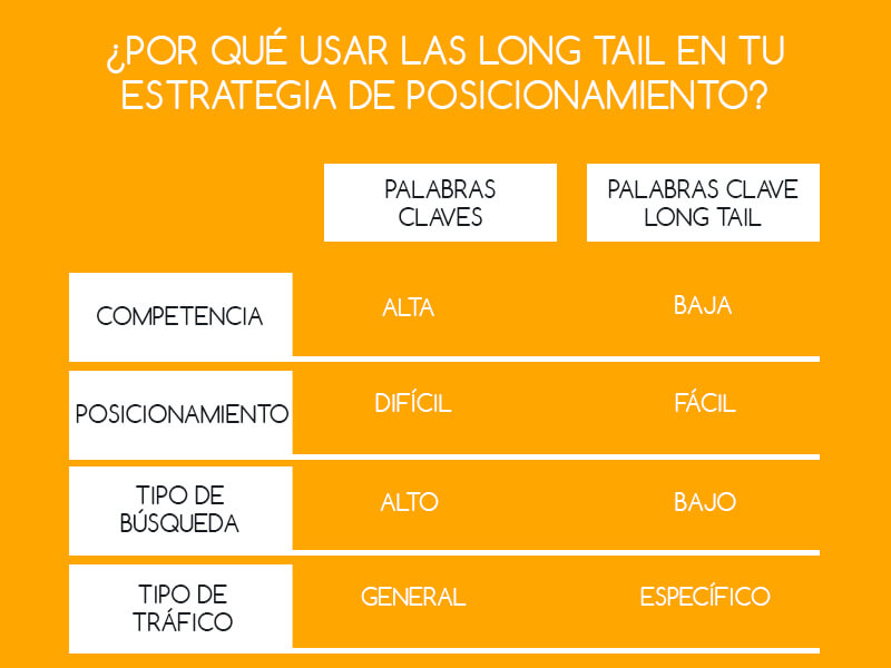 long tail: posicionamiento