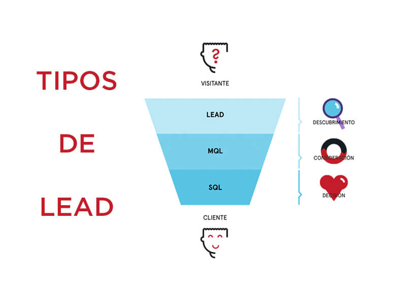 LEAD-TIPOS
